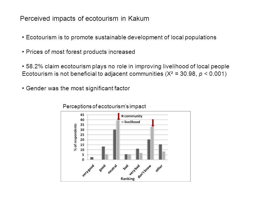 Perceived impacts of ecotourism in Kakum Ecotourism is to promote sustainable development of local populations Prices of most forest products increase