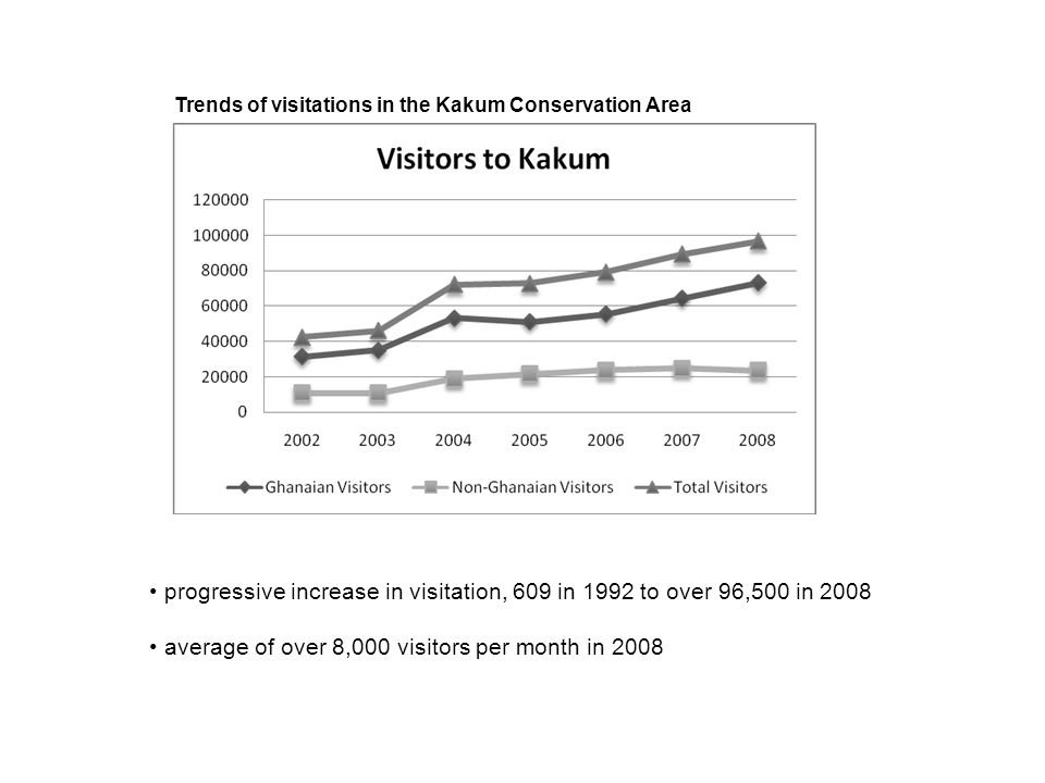 Trends of visitations in the Kakum Conservation Area progressive increase in visitation, 609 in 1992 to over 96,500 in 2008 average of over 8,000 visi
