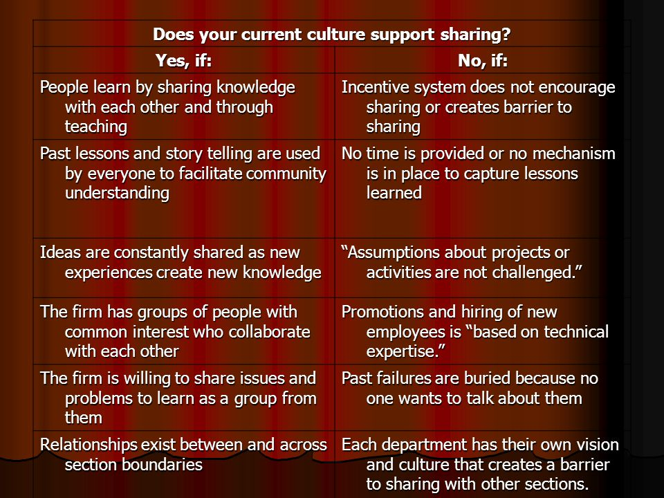 Does your current culture support sharing.