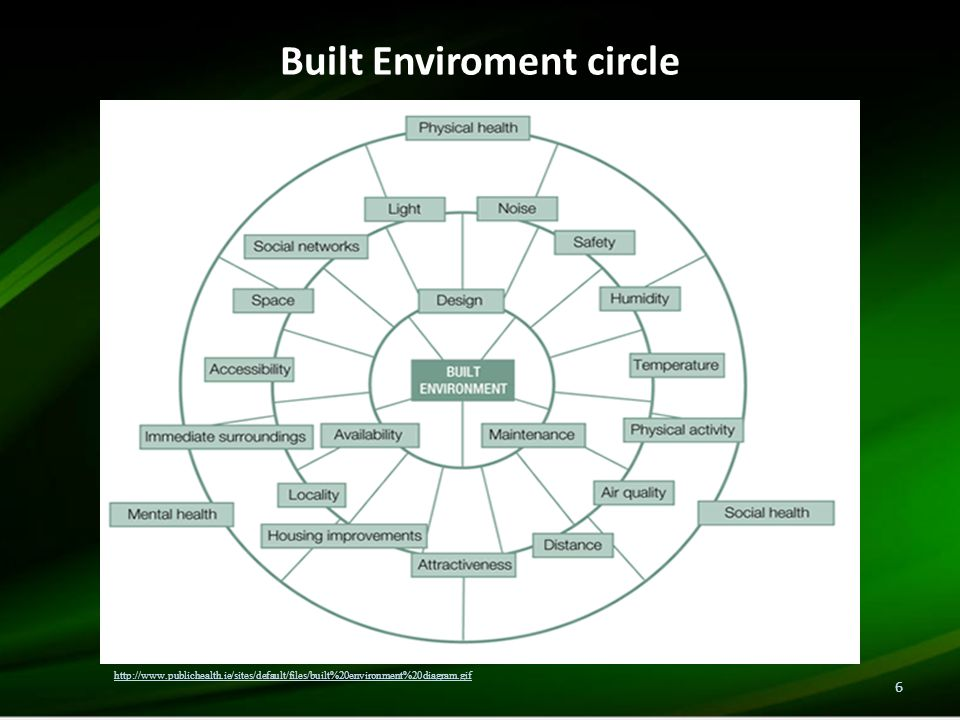 Built Enviroment circle 6 http://www.publichealth.ie/sites/default/files/built%20environment%20diagram.gif