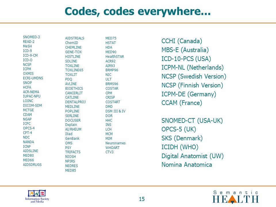 15 Codes, codes everywhere... SNOMED-3 READ-2 MeSH ICD-9 ICD-9-CM ICD-O NCSP ICPM OXMIS ECRI-UMDNS SNOP HCFA ACR-NEMA IUPAC-NPU LOINC DICOM-SDM MCTGE
