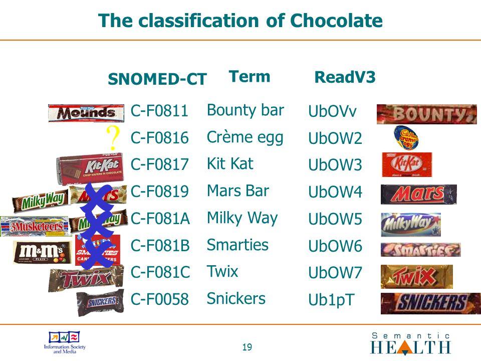 19 The classification of Chocolate C-F0811 C-F0816 C-F0817 C-F0819 C-F081A C-F081B C-F081C C-F0058 SNOMED-CT UbOVv UbOW2 UbOW3 UbOW4 UbOW5 UbOW6 UbOW7