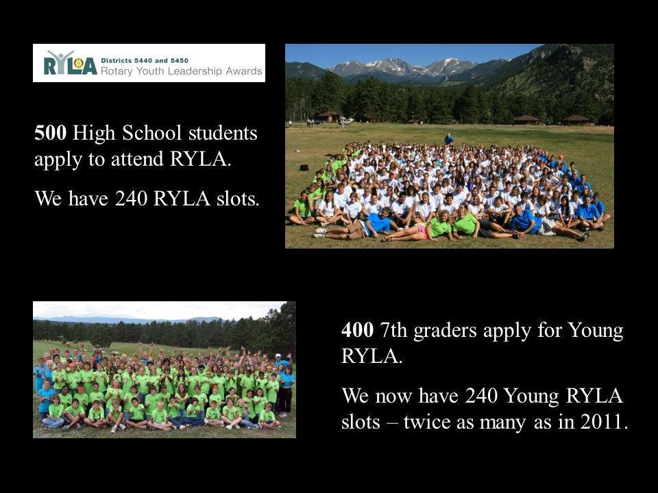 500 High School students apply to attend RYLA. We have 240 RYLA slots. 400 7th graders apply for Young RYLA. We now have 240 Young RYLA slots – twice