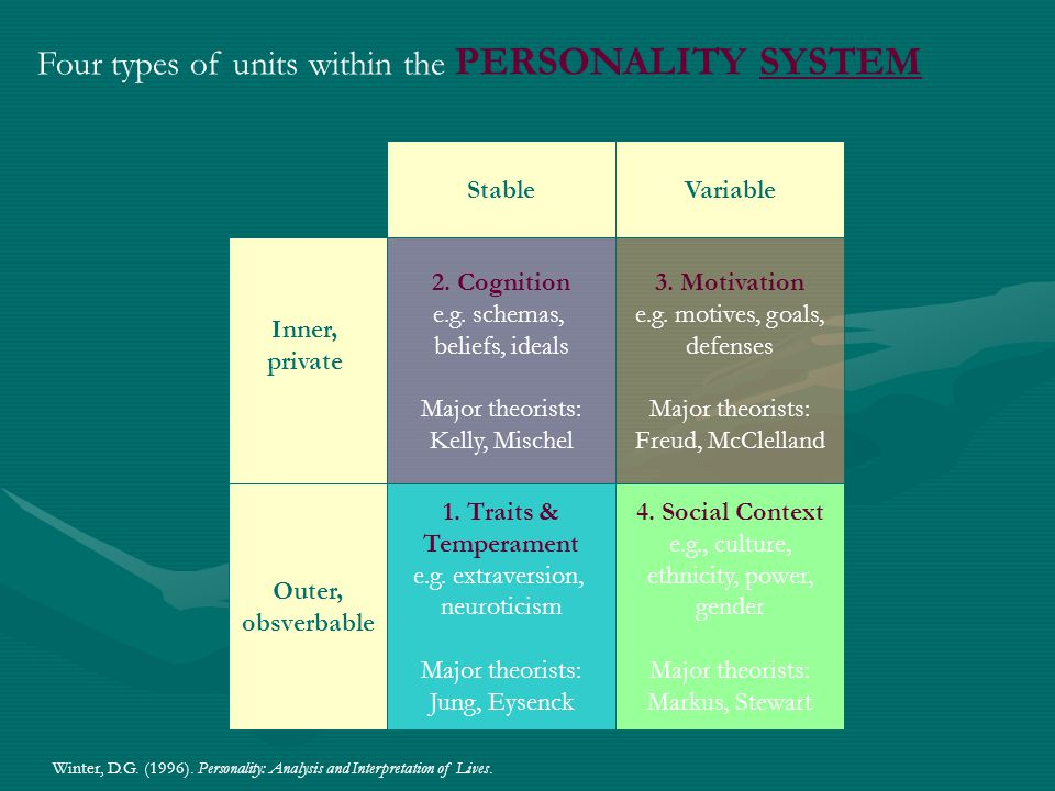 "My favorite (technical) definition of personality: ""Dynamic organization within the individual of those psychophysiological systems that 'determine' h"