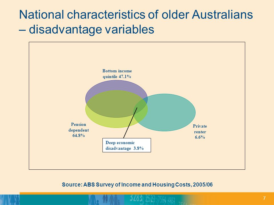 7 National characteristics of older Australians – disadvantage variables Source: ABS Survey of Income and Housing Costs, 2005/06 Deep economic disadva