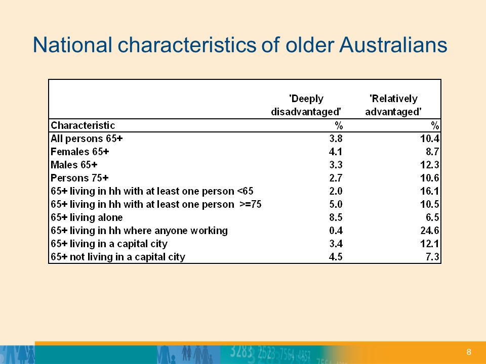 19 Preliminary estimates of the distribution of the 65+ deep disadvantage and relative economic advantage, Sydney