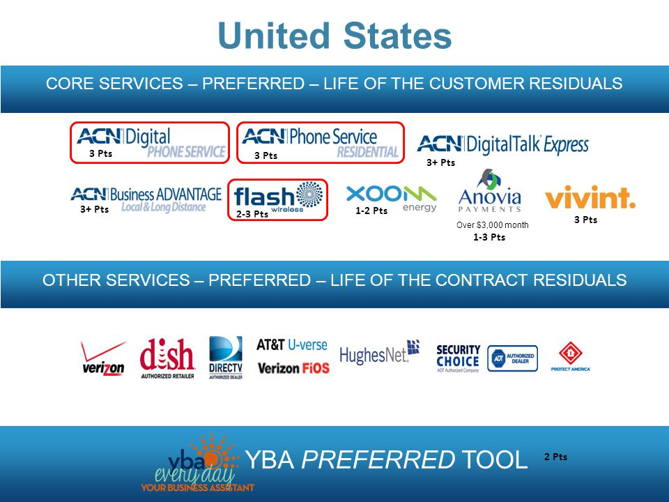 CORE SERVICES – PREFERRED – LIFE OF THE CUSTOMER RESIDUALS OTHER SERVICES – PREFERRED – LIFE OF THE CONTRACT RESIDUALS YBA PREFERRED TOOL United States Over $3,000 month 3 Pts 3+ Pts 2-3 Pts 1-3 Pts 3 Pts 1-2 Pts 2 Pts