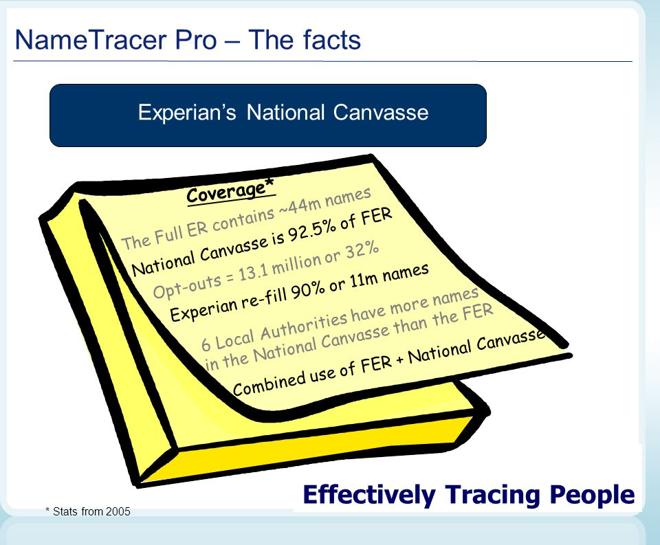 Effectively Tracing People NameTracer Pro – The facts Experian's National Canvasse Coverage* T h e F u l l E R c o n t a i n s ~ 4 4 m n a m e s * Sta