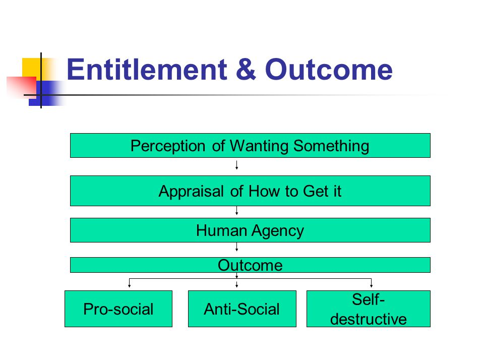 Entitlement & Outcome Perception of Wanting Something Appraisal of How to Get it Human Agency Outcome Pro-socialAnti-Social Self- destructive