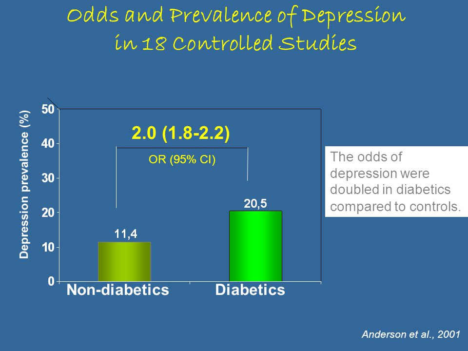 2.0 (1.8-2.2) OR (95% CI) Depression prevalence (%) Non-diabeticsDiabetics The odds of depression were doubled in diabetics compared to controls.