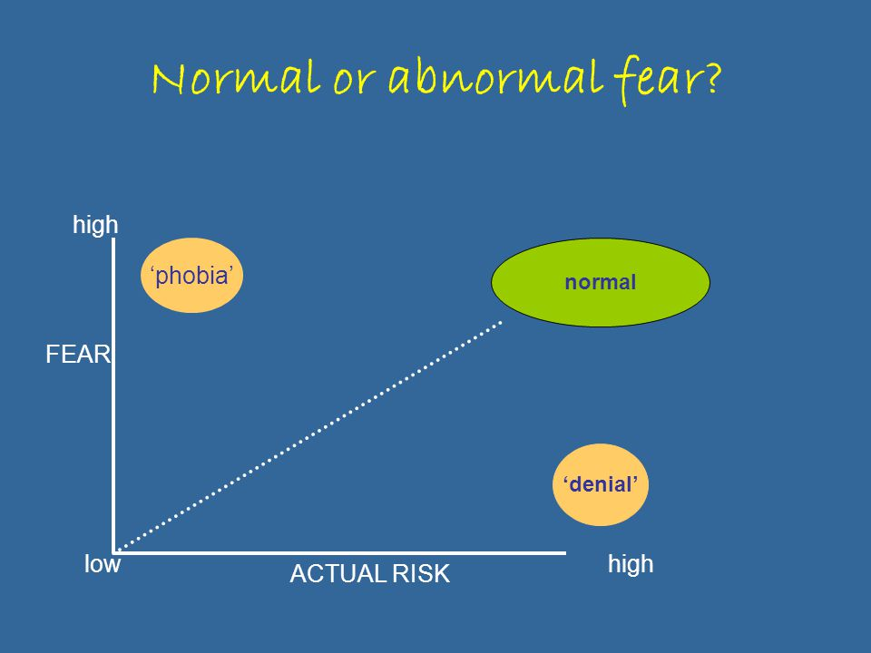 Normal or abnormal fear? ACTUAL RISK FEAR high low 'denial' 'phobia' normal