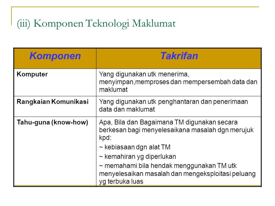 (iii) Komponen Teknologi Maklumat KomponenTakrifan KomputerYang digunakan utk menerima, menyimpan,memproses dan mempersembah data dan maklumat Rangkai