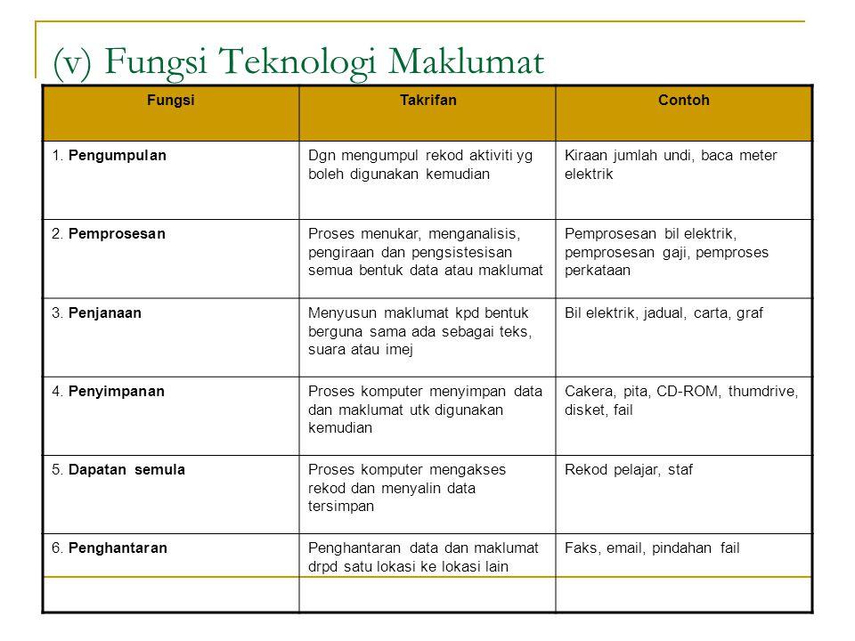 (v) Fungsi Teknologi Maklumat FungsiTakrifanContoh 1. PengumpulanDgn mengumpul rekod aktiviti yg boleh digunakan kemudian Kiraan jumlah undi, baca met