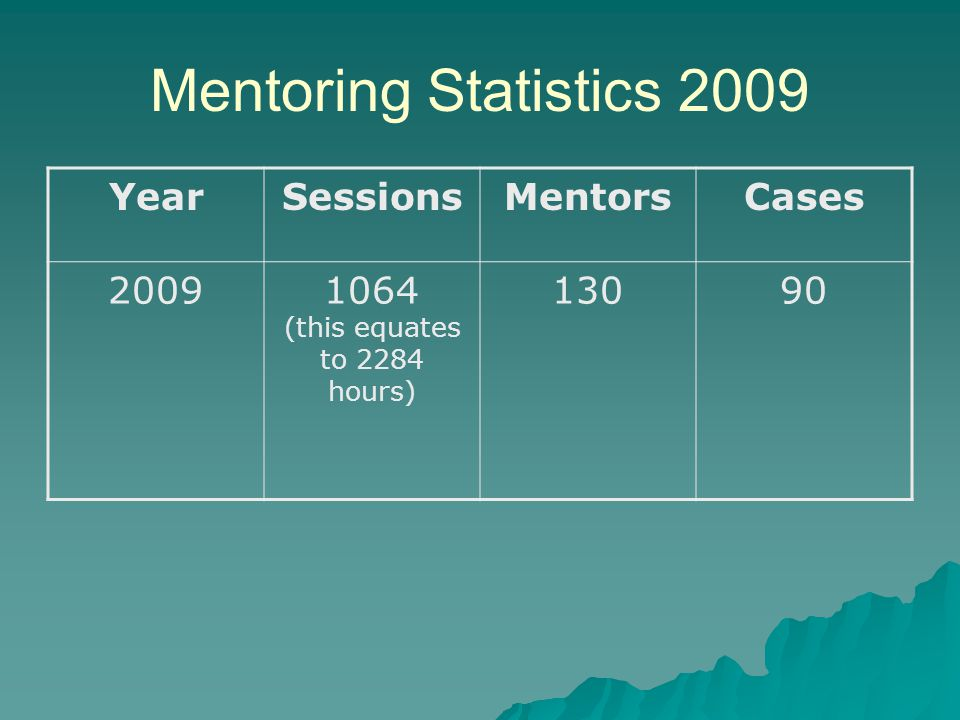 Mentoring Statistics 2009 YearSessionsMentorsCases 20091064 (this equates to 2284 hours) 13090