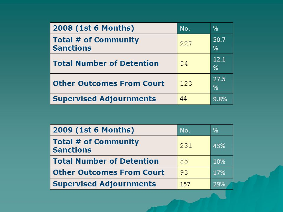 2008 (1st 6 Months) No.% Total # of Community Sanctions 227 50.7 % Total Number of Detention 54 12.1 % Other Outcomes From Court 123 27.5 % Supervised Adjournments 449.8% 2009 (1st 6 Months) No.% Total # of Community Sanctions 231 43% Total Number of Detention 55 10% Other Outcomes From Court 93 17% Supervised Adjournments 15729%