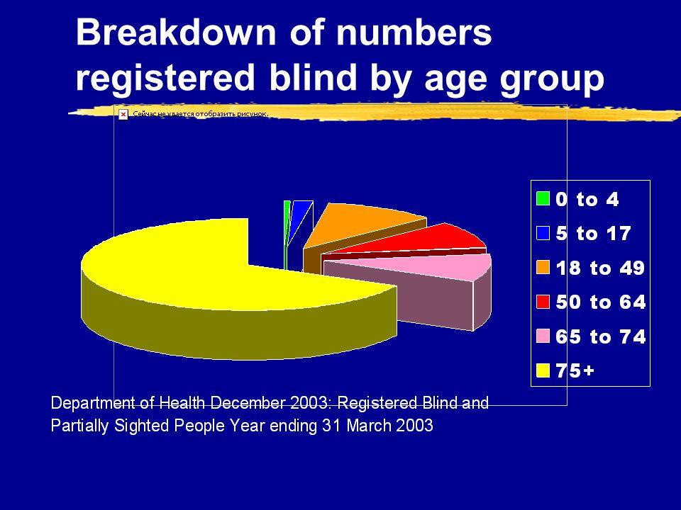 Breakdown of numbers registered blind by age group