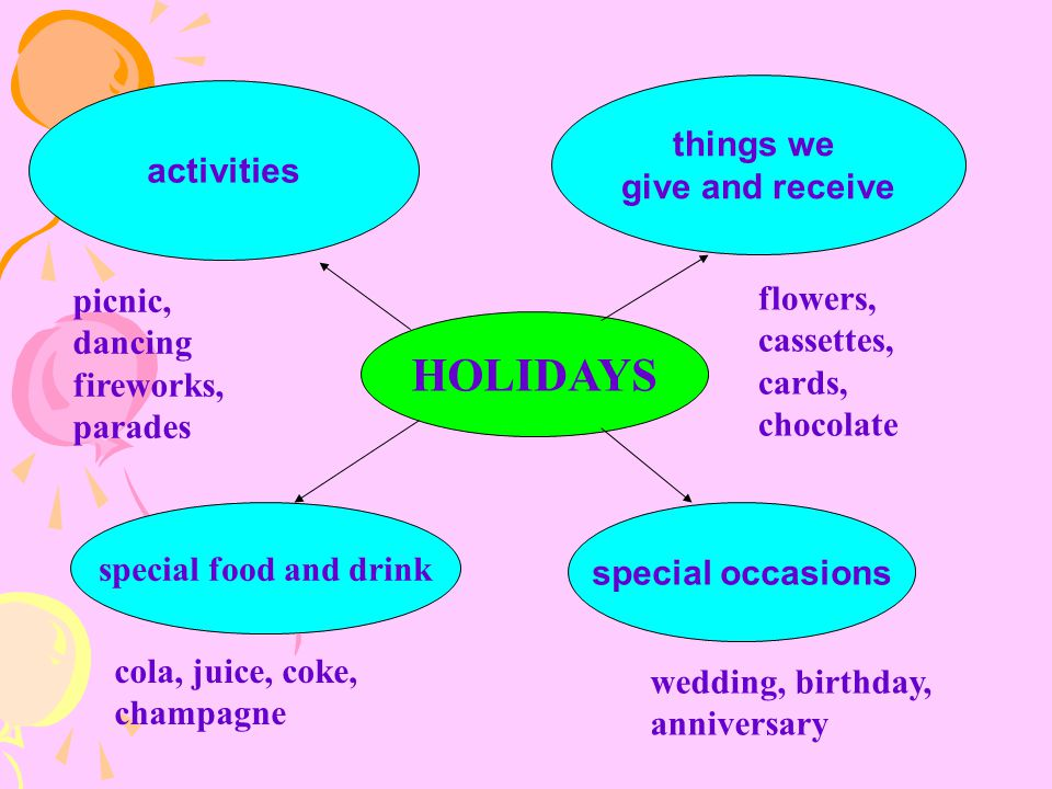 special food and drink activities things we give and receive special occasions picnic, dancing fireworks, parades flowers, cassettes, cards, chocolate