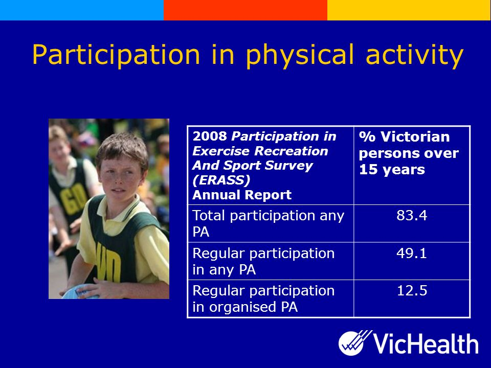 Participation in physical activity 2008 Participation in Exercise Recreation And Sport Survey (ERASS) Annual Report % Victorian persons over 15 years Total participation any PA 83.4 Regular participation in any PA 49.1 Regular participation in organised PA 12.5