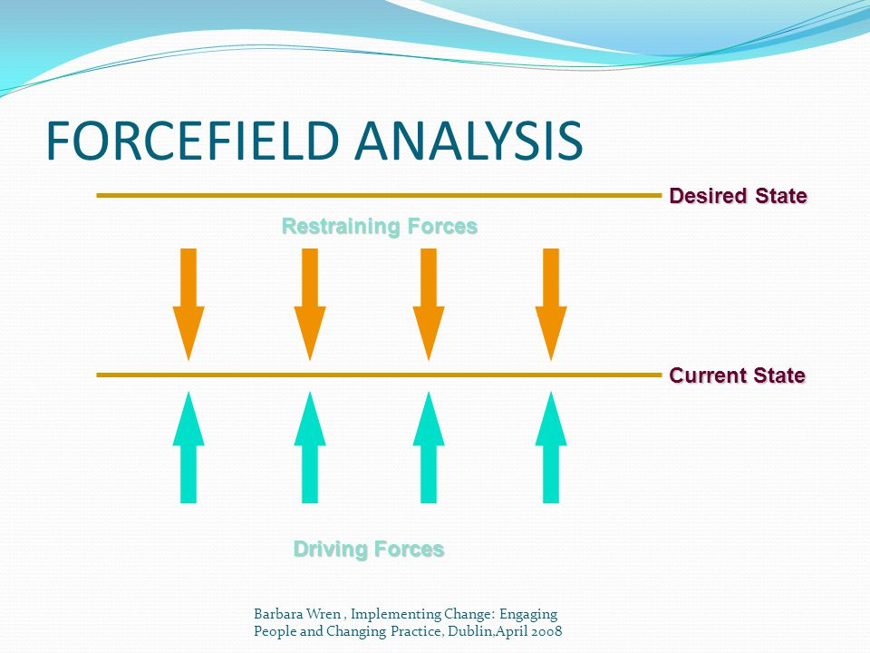 FORCEFIELD ANALYSIS Desired State Restraining Forces Current State Driving Forces Barbara Wren, Implementing Change: Engaging People and Changing Prac