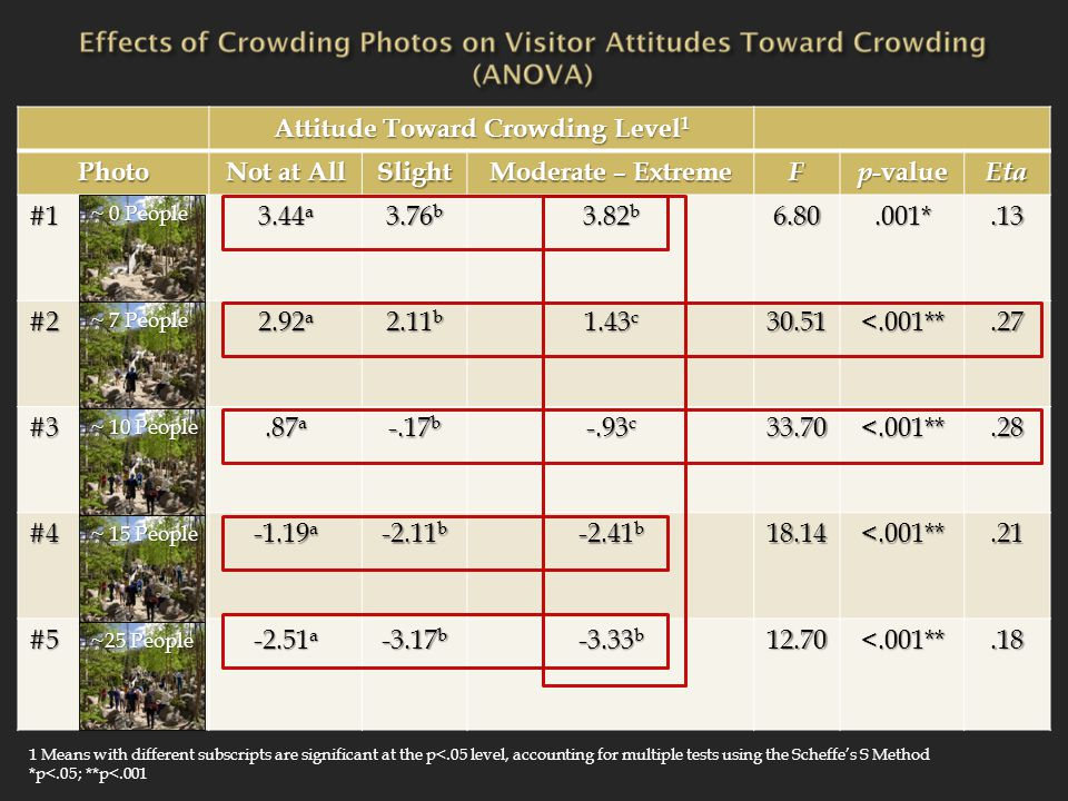 Attitude Toward Crowding Level 1 Photo Not at All Slight Moderate – Extreme F p -value Eta #1 3.44 a 3.76 b 3.82 b 6.80.001*.13 #2 2.92 a 2.11 b 1.43 c 30.51<.001**.27 #3.87 a -.17 b -.93 c 33.70<.001**.28 #4 -1.19 a -2.11 b -2.41 b 18.14<.001**.21 #5 -2.51 a -3.17 b -3.33 b 12.70<.001**.18 1 Means with different subscripts are significant at the p<.05 level, accounting for multiple tests using the Scheffe's S Method *p<.05; **p<.001 ~ 0 People ~ 7 People ~ 10 People ~ 15 People ~25 People