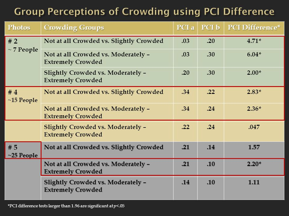 Photos Crowding Groups PCI a PCI b PCI Difference* # 2 ~ 7 People Not at all Crowded vs.