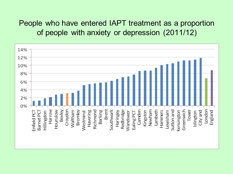 People who have entered IAPT treatment as a proportion of people with anxiety or depression (2011/12)