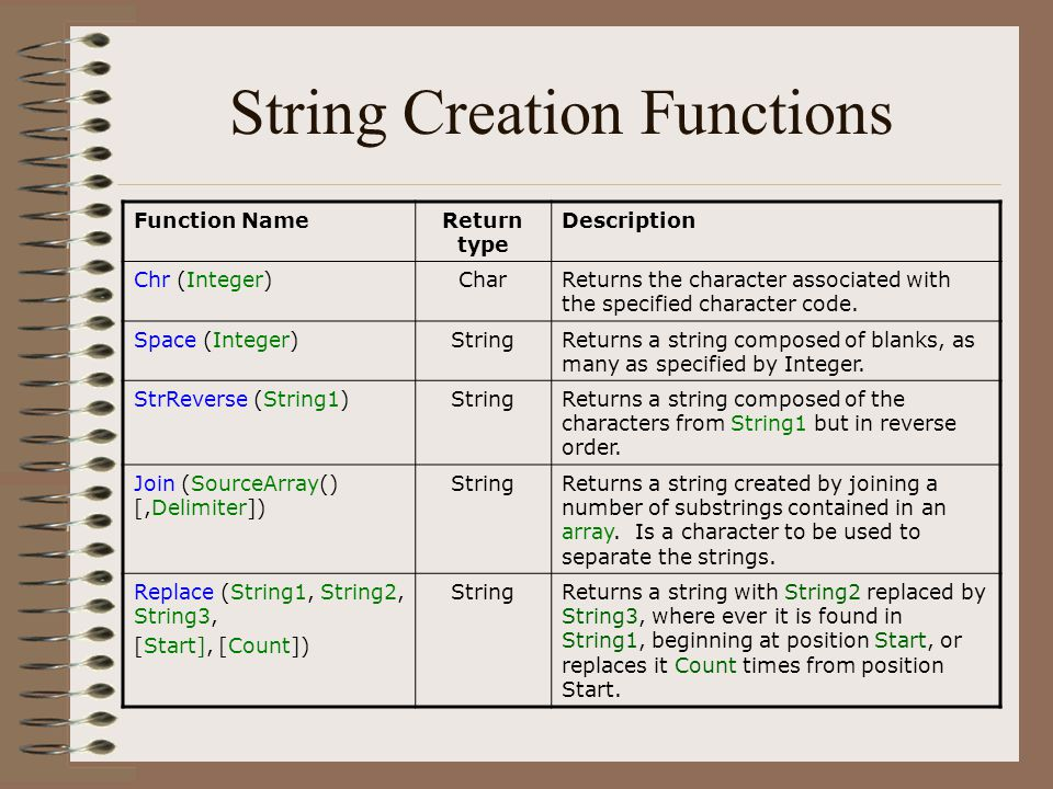 String Creation Functions Function NameReturn type Description Chr (Integer)CharReturns the character associated with the specified character code. Sp