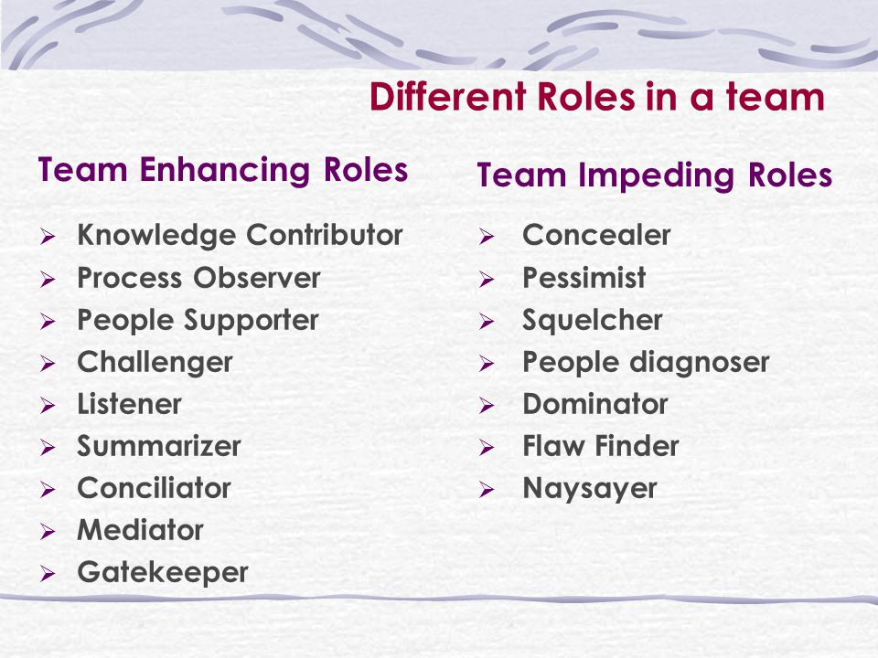 Different Roles in a team Team Enhancing Roles Team Impeding Roles  Knowledge Contributor  Process Observer  People Supporter  Challenger  Listener  Summarizer  Conciliator  Mediator  Gatekeeper  Concealer  Pessimist  Squelcher  People diagnoser  Dominator  Flaw Finder  Naysayer