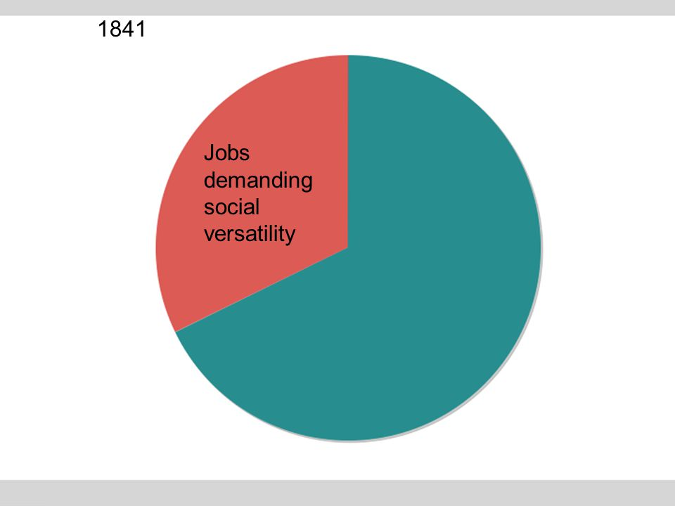 Jobs demanding social versatility 1841
