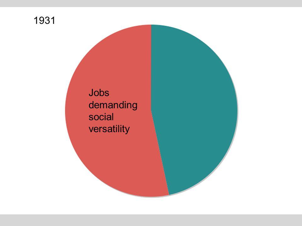 Jobs demanding social versatility 1931