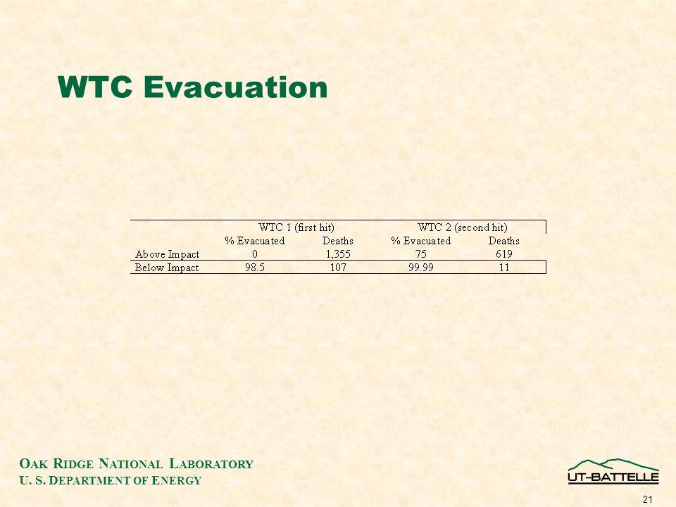 O AK R IDGE N ATIONAL L ABORATORY U. S. D EPARTMENT OF E NERGY 21 WTC Evacuation