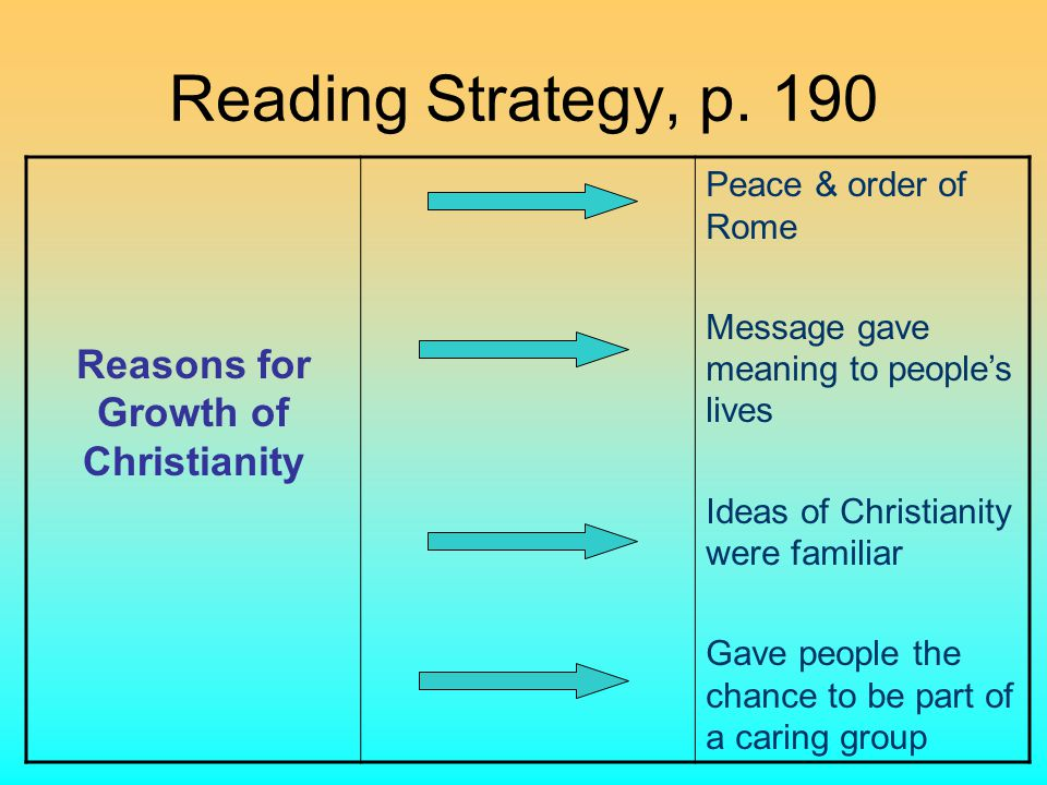 Reading Strategy, p. 190 Reasons for Growth of Christianity Peace & order of Rome Message gave meaning to people's lives Ideas of Christianity were fa
