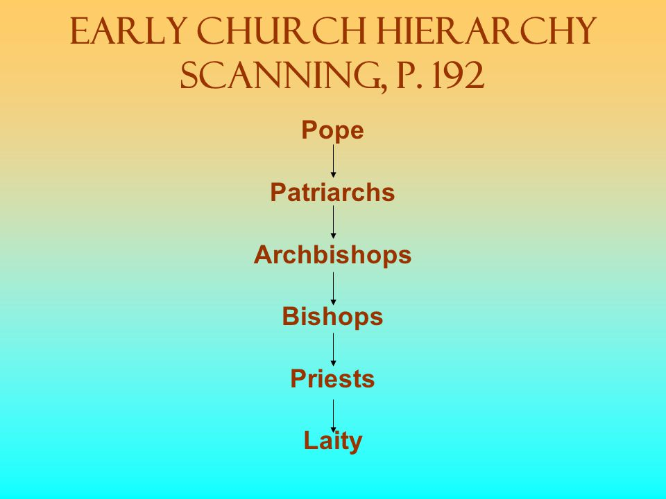Early Church Hierarchy Scanning, p. 192 Pope Patriarchs Archbishops Bishops Priests Laity