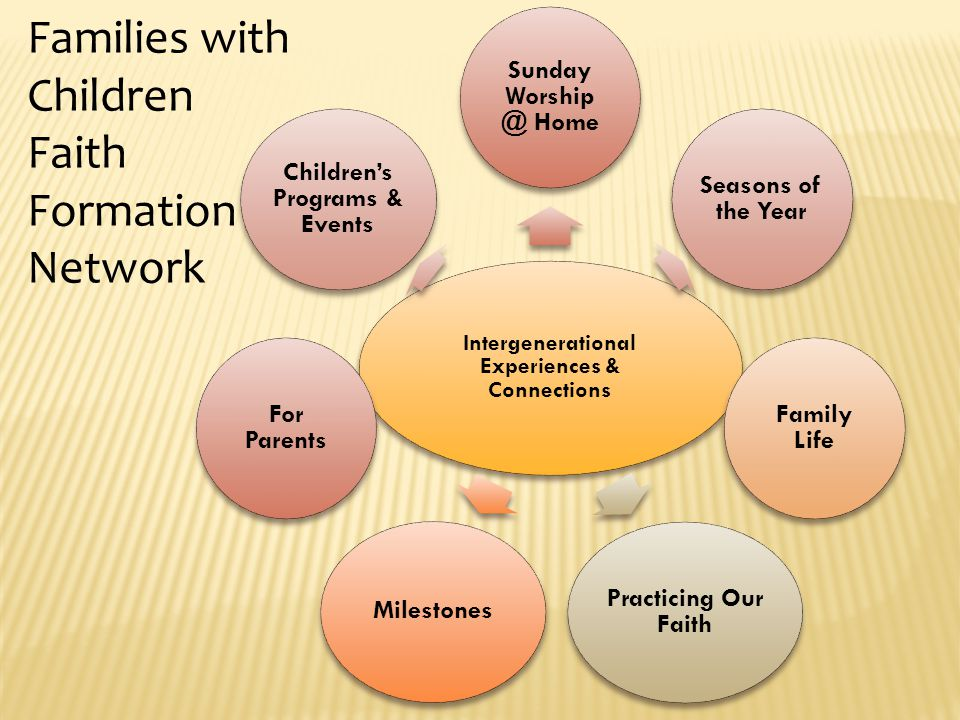 Intergenerational Experiences & Connections Sunday Worship @ Home Seasons of the Year Family Life Practicing Our Faith Milestones For Parents Children's Programs & Events Families with Children Faith Formation Network