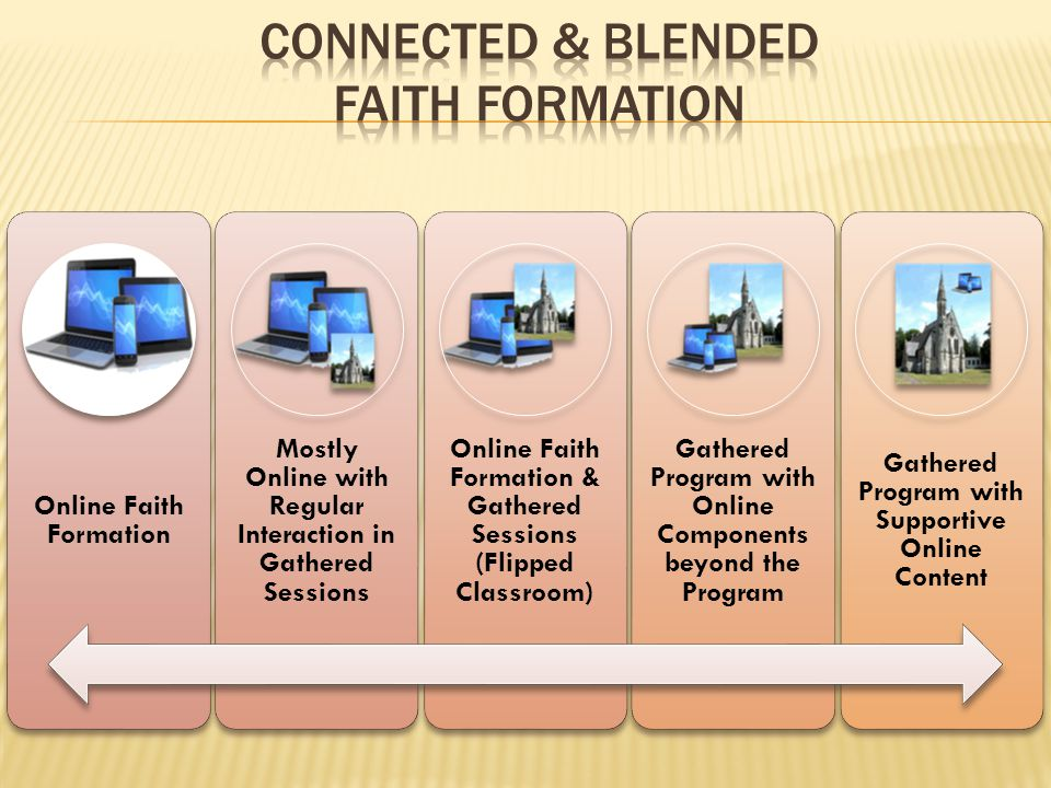 Online Faith Formation Mostly Online with Regular Interaction in Gathered Sessions Online Faith Formation & Gathered Sessions (Flipped Classroom) Gath