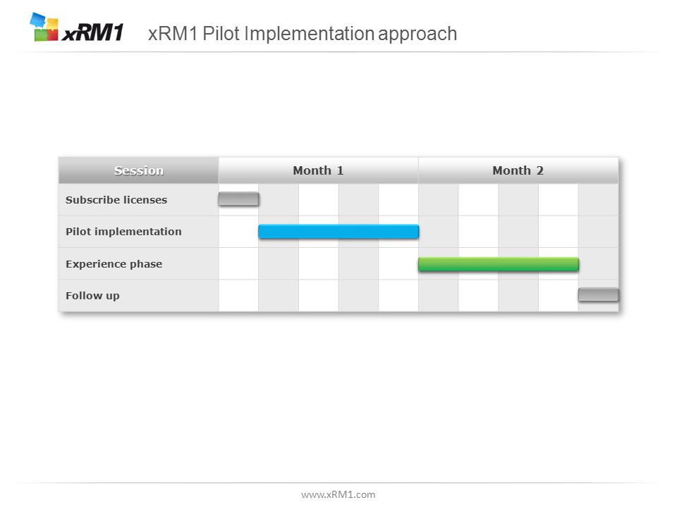 xRM1 Pilot Implementation approach