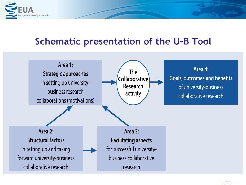 Schematic presentation of the U-B Tool …4…