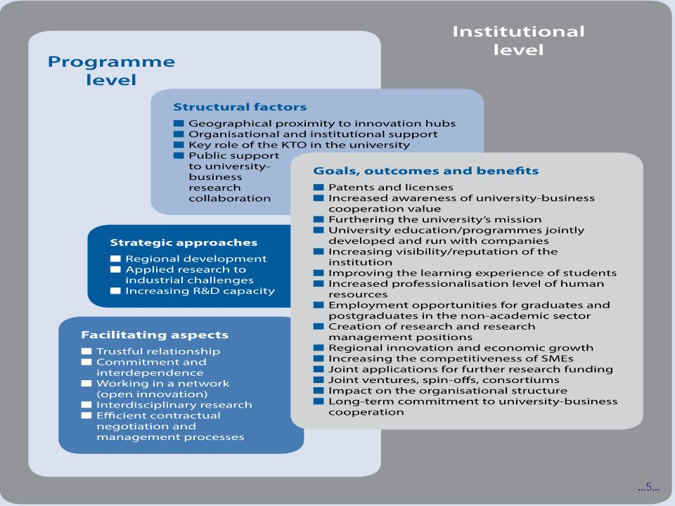 U-B Tool assessment indicators and different forms of collaborative research Source: University-Business Collaborative Research: Goals, Outcomes and New Assessment Tools (Borrell-Damian, Morais & Smith) …5…