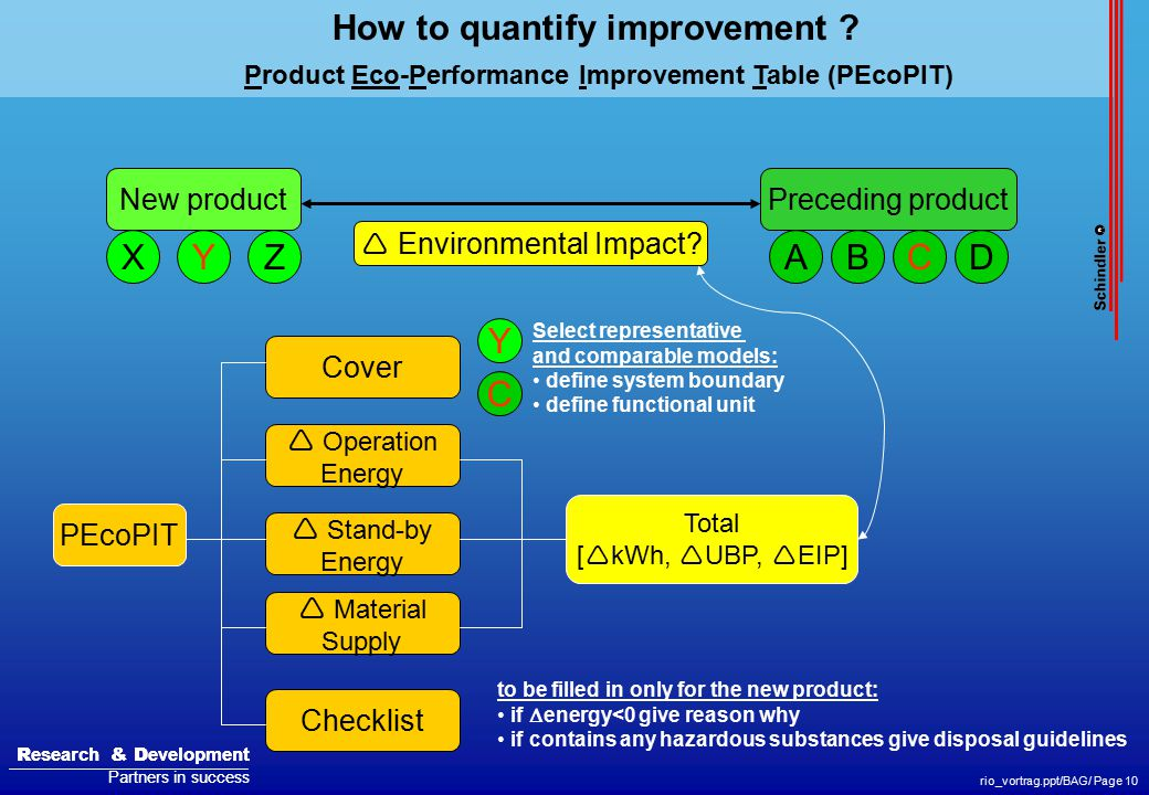 R esearch & D evelopment Partners in success R esearch & D evelopment Partners in success rio_vortrag.ppt/BAG/ Page 10 How to quantify improvement ? P