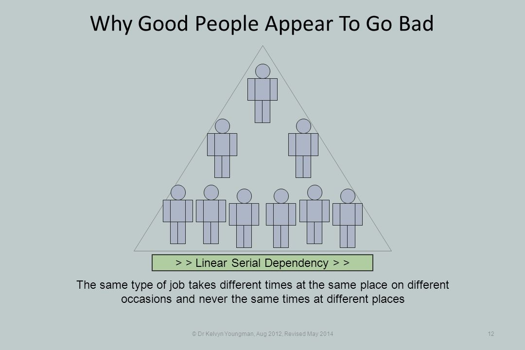 © Dr Kelvyn Youngman, Aug 2012, Revised May 201412 Why Good People Appear To Go Bad The same type of job takes different times at the same place on different occasions and never the same times at different places > > Linear Serial Dependency > >