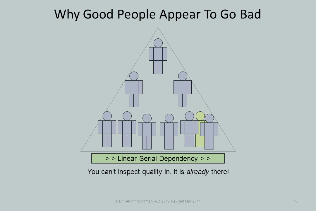 © Dr Kelvyn Youngman, Aug 2012, Revised May Why Good People Appear To Go Bad You can't inspect quality in, it is already there.