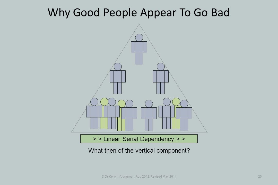 © Dr Kelvyn Youngman, Aug 2012, Revised May Why Good People Appear To Go Bad What then of the vertical component.