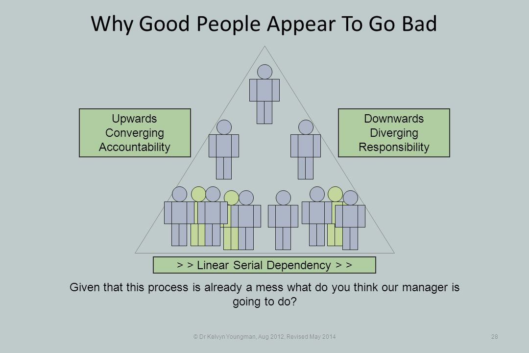 © Dr Kelvyn Youngman, Aug 2012, Revised May 201428 Why Good People Appear To Go Bad Given that this process is already a mess what do you think our manager is going to do.