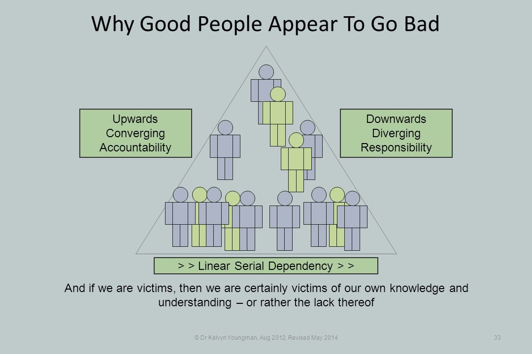 © Dr Kelvyn Youngman, Aug 2012, Revised May 201433 Why Good People Appear To Go Bad And if we are victims, then we are certainly victims of our own knowledge and understanding – or rather the lack thereof > > Linear Serial Dependency > > Upwards Converging Accountability Downwards Diverging Responsibility