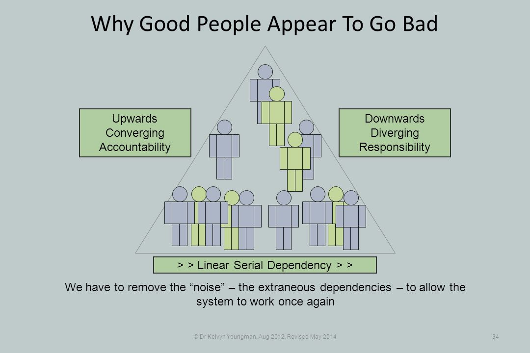 © Dr Kelvyn Youngman, Aug 2012, Revised May Why Good People Appear To Go Bad > > Linear Serial Dependency > > Upwards Converging Accountability Downwards Diverging Responsibility We have to remove the noise – the extraneous dependencies – to allow the system to work once again