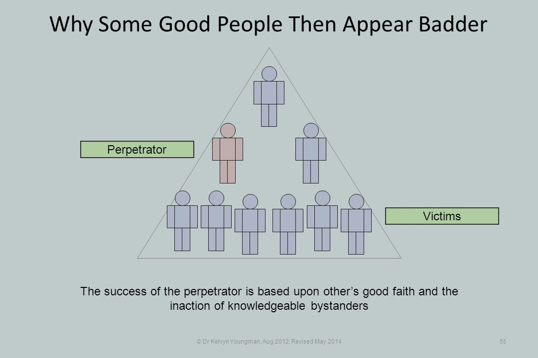 © Dr Kelvyn Youngman, Aug 2012, Revised May 201455 Why Some Good People Then Appear Badder The success of the perpetrator is based upon other's good faith and the inaction of knowledgeable bystanders Perpetrator Victims