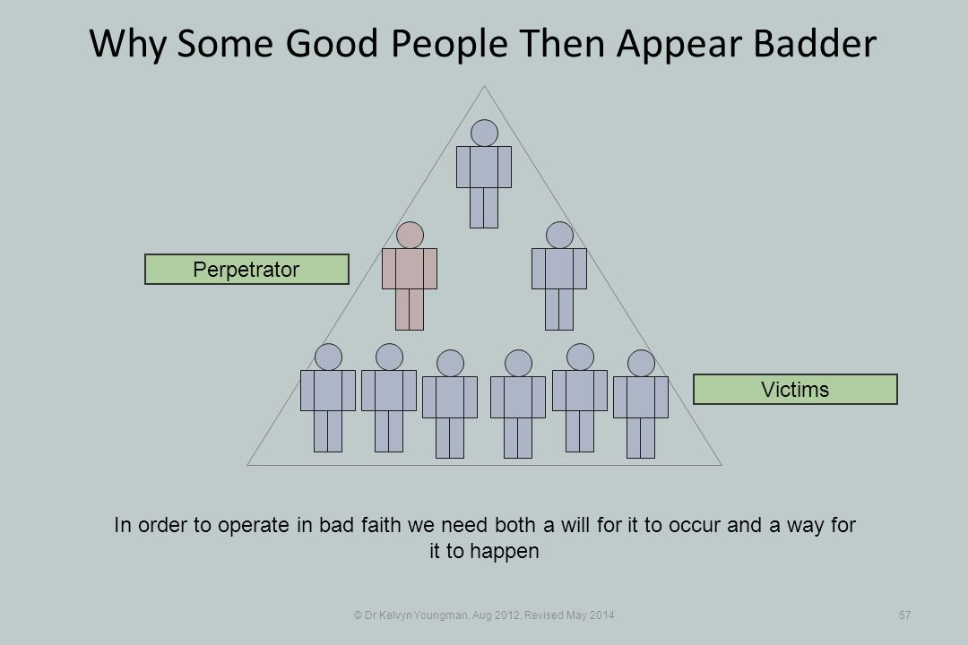 © Dr Kelvyn Youngman, Aug 2012, Revised May 201457 Why Some Good People Then Appear Badder In order to operate in bad faith we need both a will for it to occur and a way for it to happen Perpetrator Victims