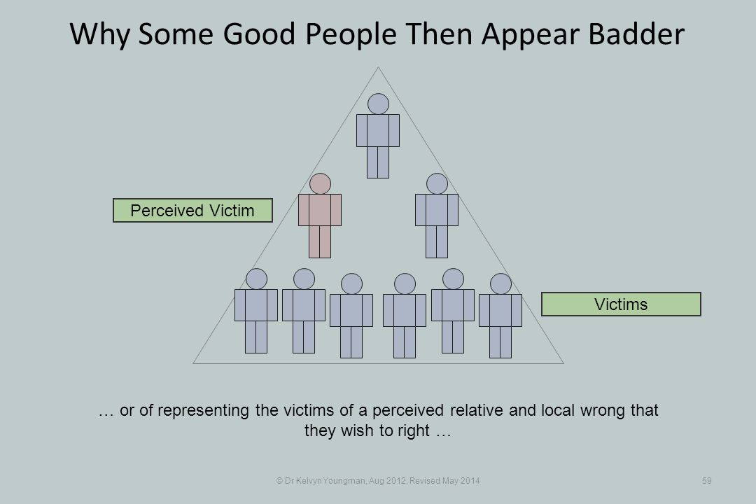 © Dr Kelvyn Youngman, Aug 2012, Revised May 201459 Why Some Good People Then Appear Badder … or of representing the victims of a perceived relative and local wrong that they wish to right … Perceived Victim Victims