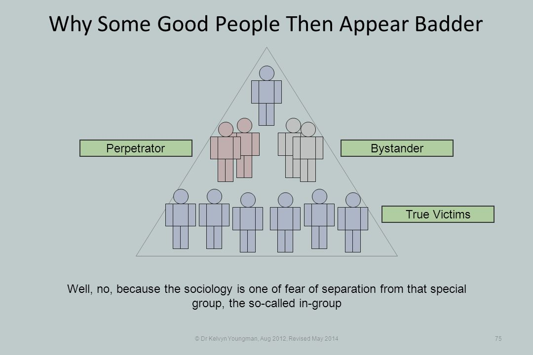 © Dr Kelvyn Youngman, Aug 2012, Revised May 201475 Why Some Good People Then Appear Badder Well, no, because the sociology is one of fear of separation from that special group, the so-called in-group Perpetrator True Victims Bystander