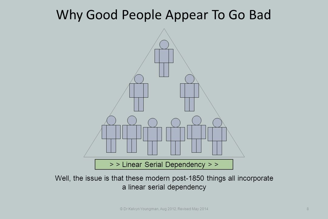 © Dr Kelvyn Youngman, Aug 2012, Revised May 20148 Why Good People Appear To Go Bad Well, the issue is that these modern post-1850 things all incorporate a linear serial dependency > > Linear Serial Dependency > >